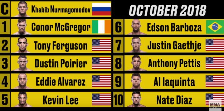 Breaking Down Conor McGregor & Khabib Nurmagomedov's UFC Ranking History